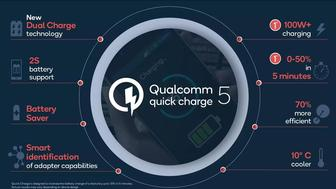 El Quick Charge 5 de Qualcomm promete una carga del 50 % en 5 minutos